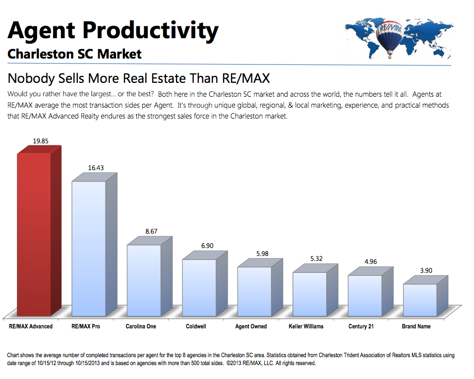 Agent Productivity - ReMax
